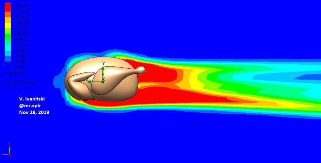 Thanksgiving aerodynamics of a turkey cut plot right